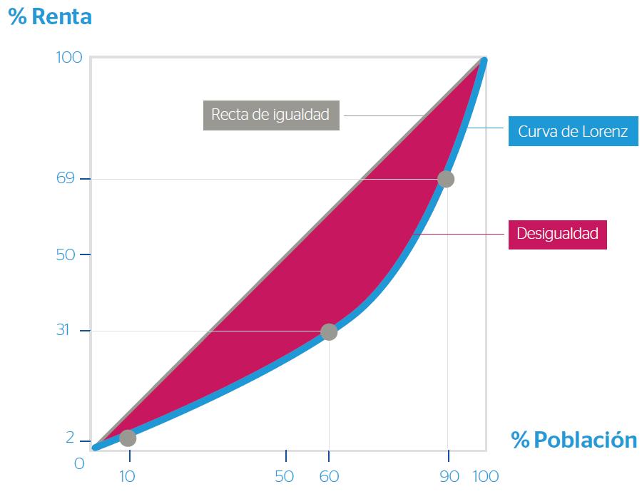curva de Lorenz, gráfico, economía, desigualdad, coeficiente de Gini
