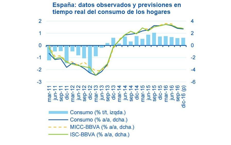 Gráfico consumo BBVA Research