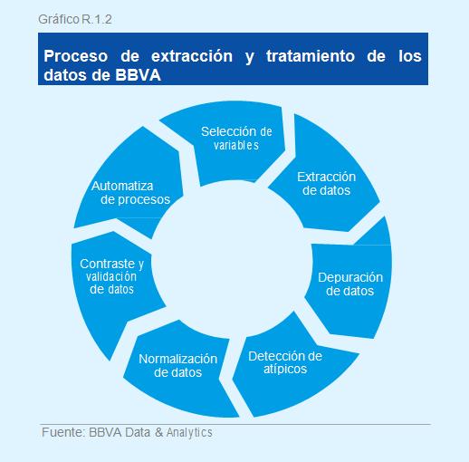 FOTOGRAFÍA DE Gráfico Situación consumo 2S16 BBVA Research