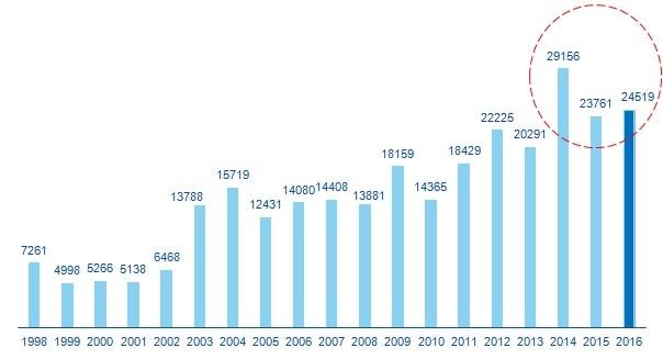 Gráfico Informe Inmobiliario BBVA Research