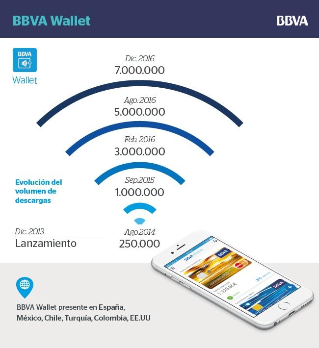 bbva wallet infografia