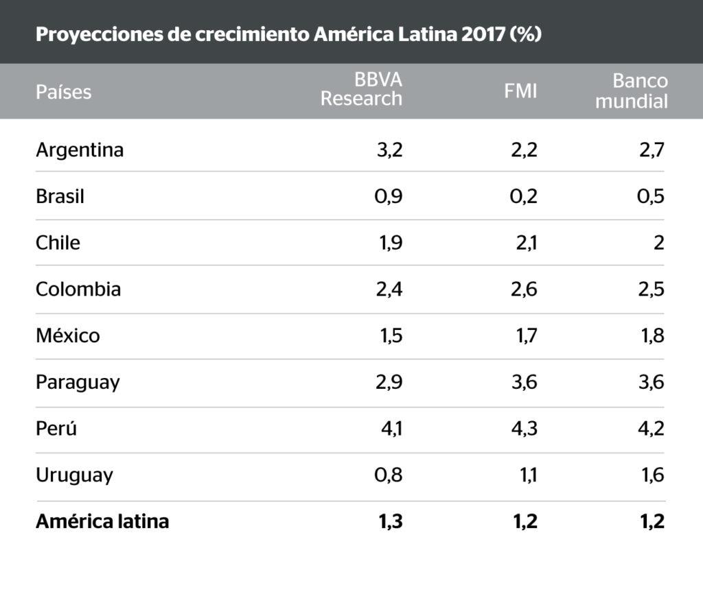 Crecimiento América Latina - BBVA Research - FMI - Banco Mundial