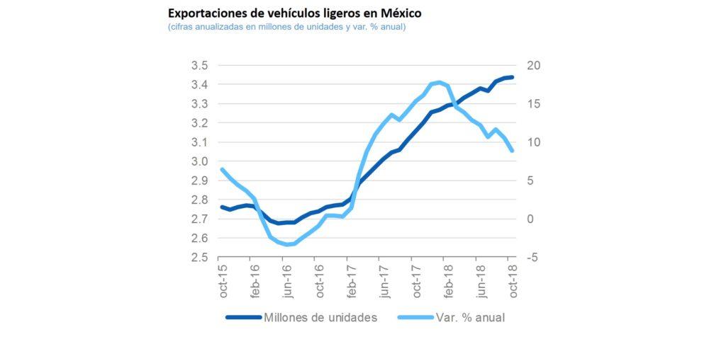 Exportacion Vehiculos LigerosSituacion Regional 2S18
