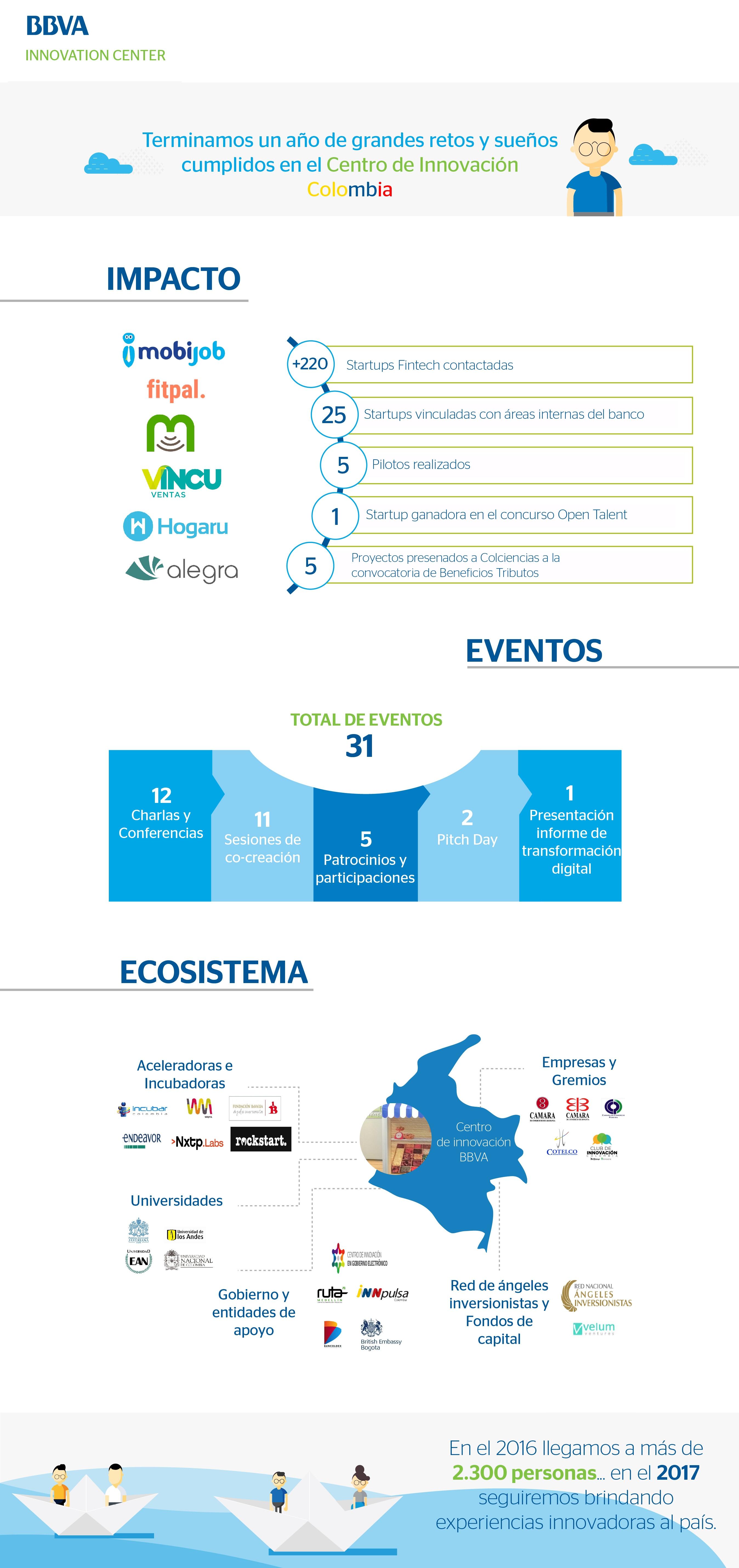 Infografía Centro de Innovación BBVA 2017