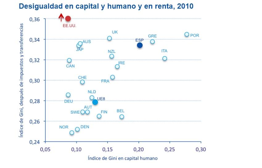 Gráfico de desigualdad en capital humano, BBVA Research