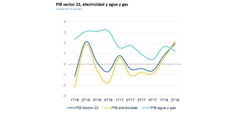 PIB Sector 22 agua y gas, Situación sectorial 2S18
