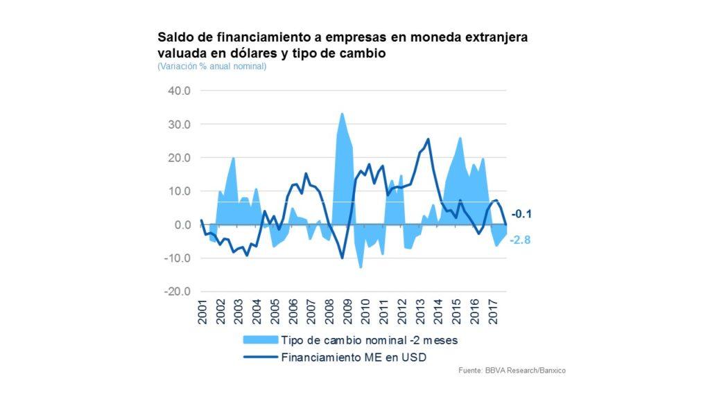 Saldo de financiamiento a empresas en moneda extranjera valuada en dólares y tipo de cambio