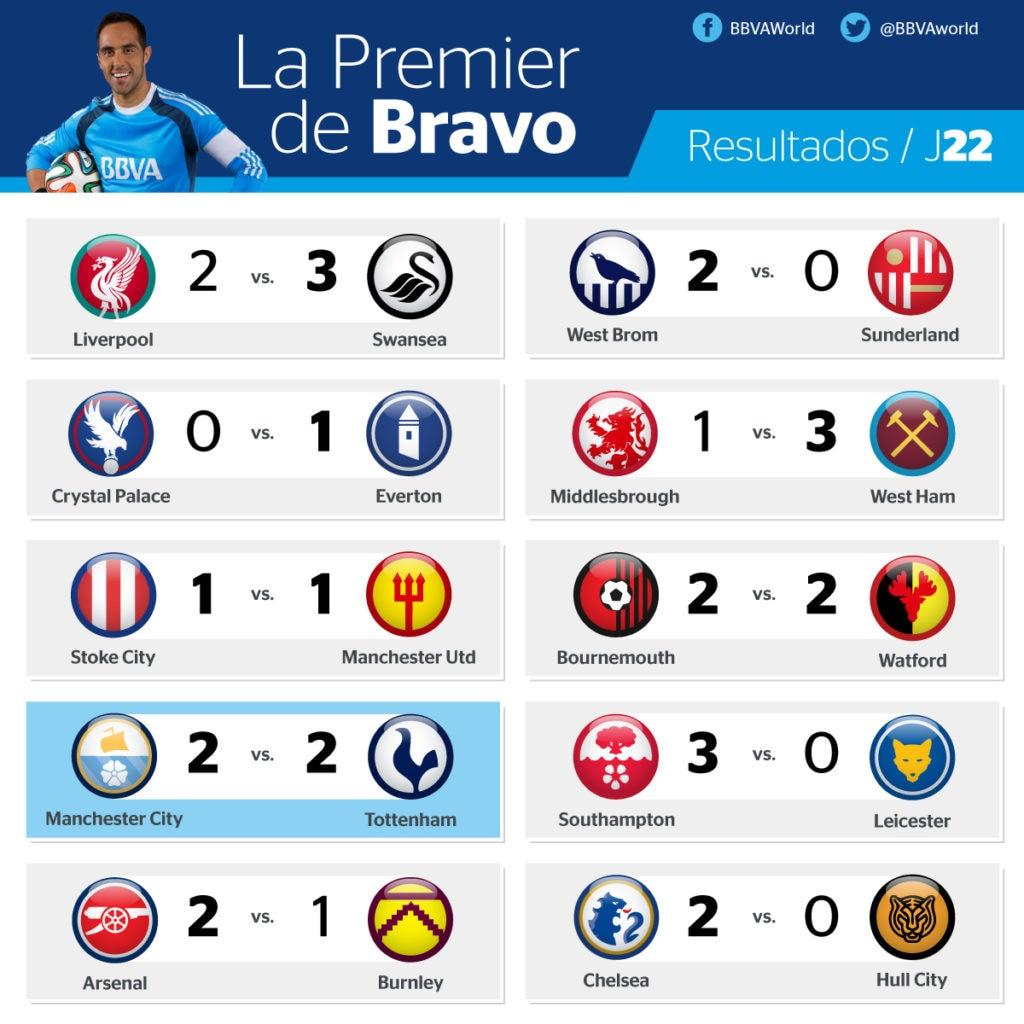 resultados-Premier-league-bbva-J22
