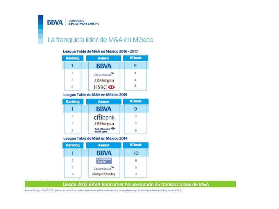 tabla M&A BBVA México