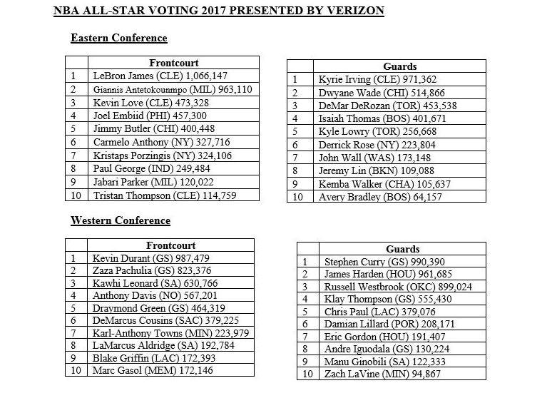 Así marcha el recuento de las votaciones de los aficionados para el All Star de la NBA