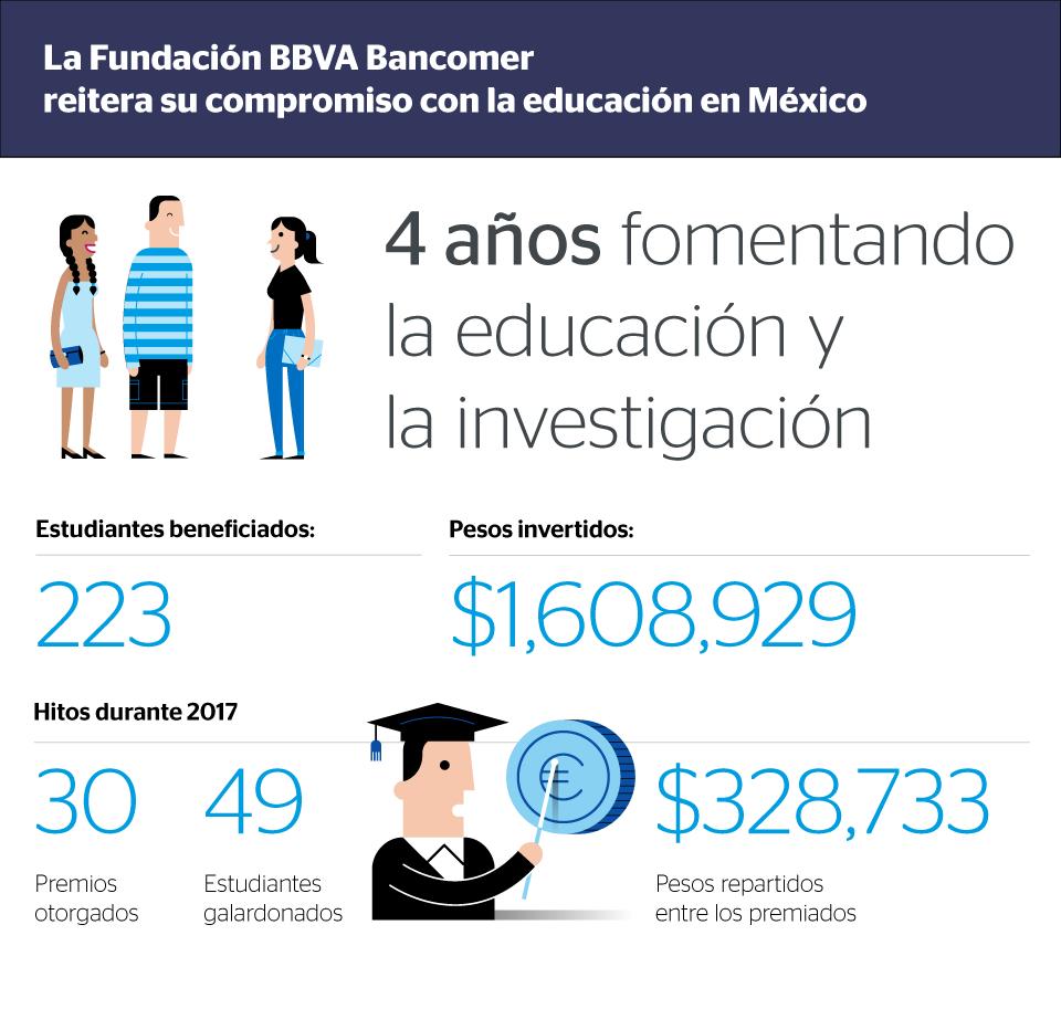 Inf Premios Colmex Fudacon Bancomer 2017