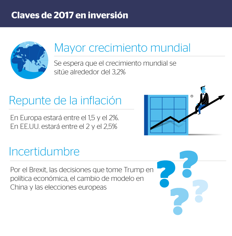 bbva-perspectivas-de-inversion