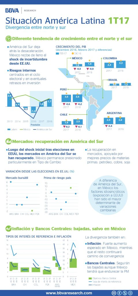 Infografía de BBVA Research infografia Situación Latam-1t17