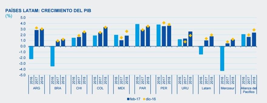 Fotografía de BBVA Research Situación América Latina 1Q 2017 PIB