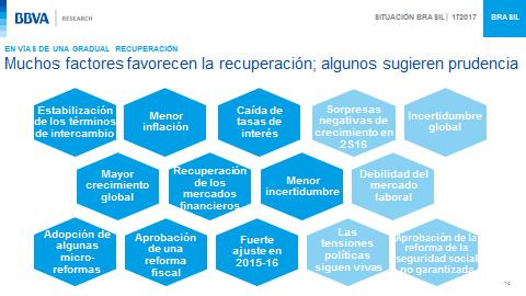 Factores que favorecen el crecimiento en Brasil, según BBVA Research