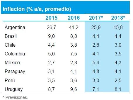 Previsiones de inflación para América Latina por BBVA Research