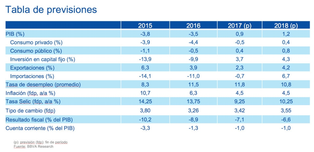 Tabla previsiones Brasil - BBVA Research