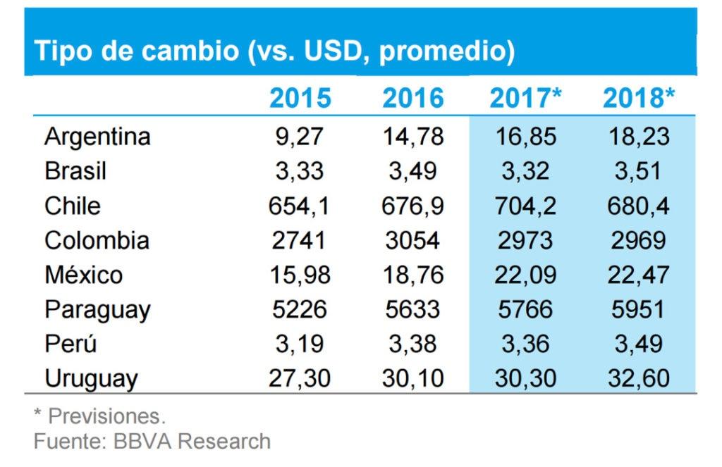 Gráfico Tasas de cambio en América Latina, BBVA Research