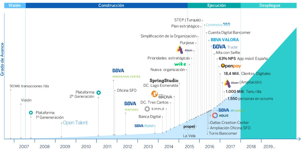 Timeline BBVA's transformation Journey