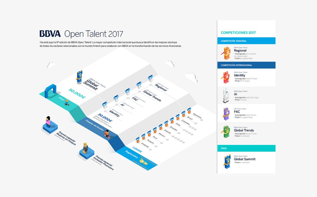 open talent 2017 grafico competiciones