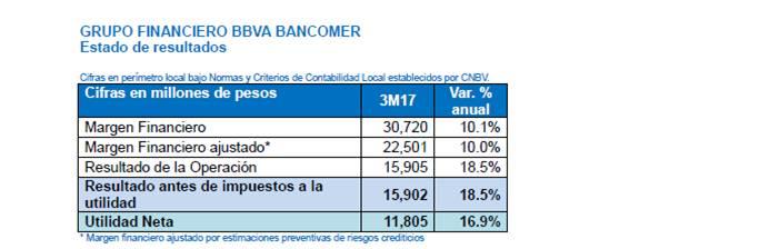 Estado de resultados de Bancomer al 1T17