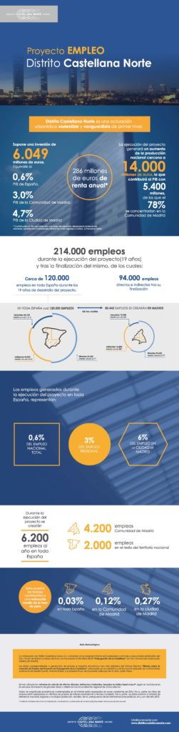 Infografia Empleo Distrito Castellana Norte