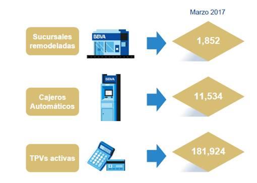 Infraestructura de servicios de Bancomer al 1T17