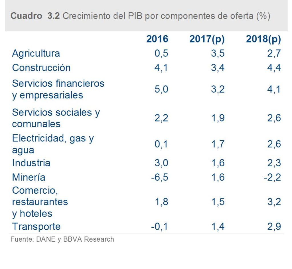 Imagen de Crecimiento del PIB por componentes de oferta