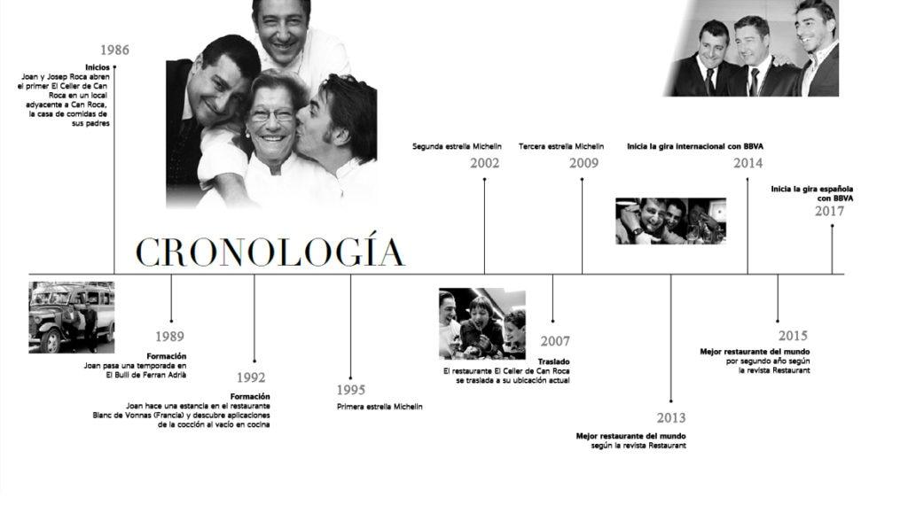 Cronología de El Celler de Can Roca