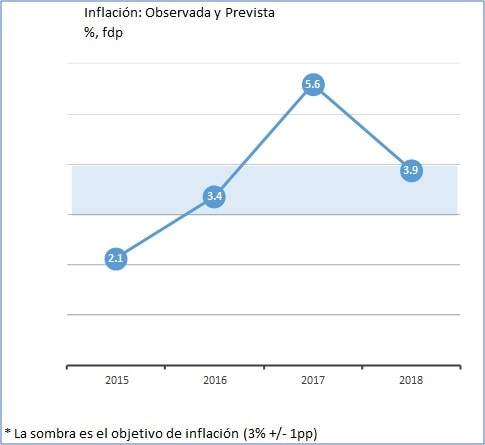 inflacion-mexico