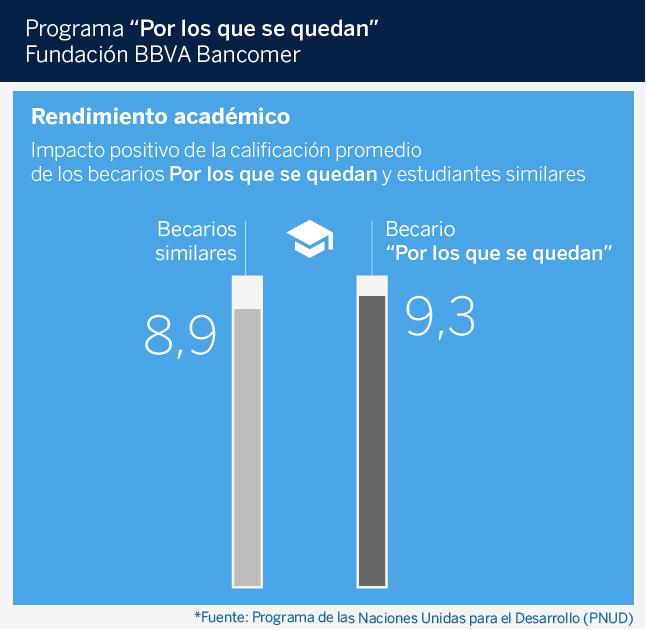 rendimiento-academico Bancomer