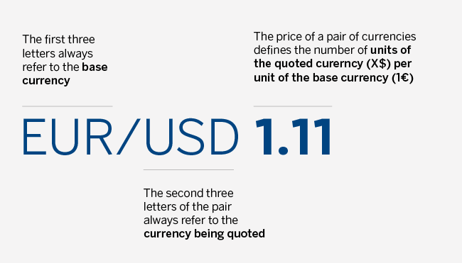 Foreign Currency Market Euro Dollars Recurso Bbva