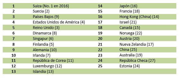 GII 2017-Ranking-global