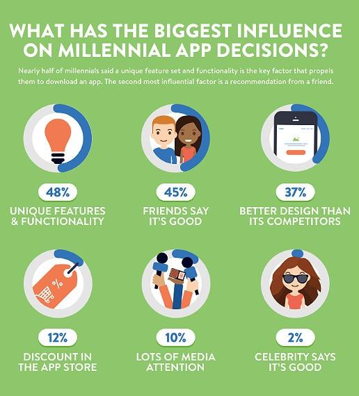 Infografía sobre los factores que más influyen en los millennials para descargar apps Mindsea BBVA
