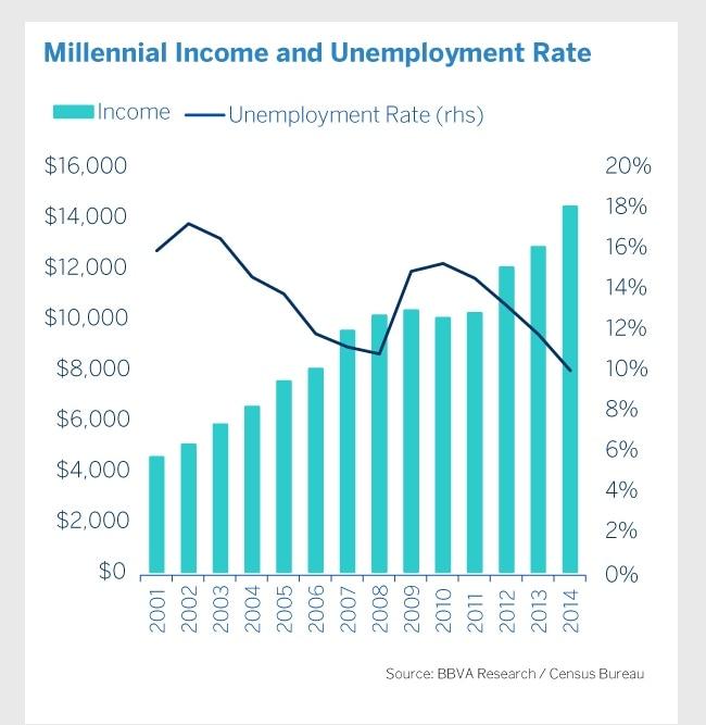 usa-millenials-infografia