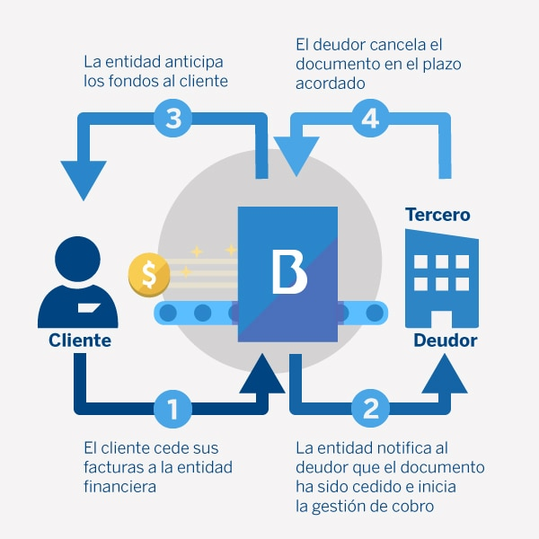 factoring, financiacion, liquidez, productos, bbva, pyme, empresa