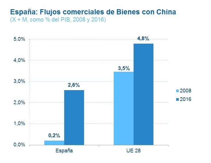 grafica-comercio-china-espana-bbva