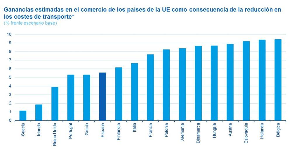 grafica ruta seda UE China comercio