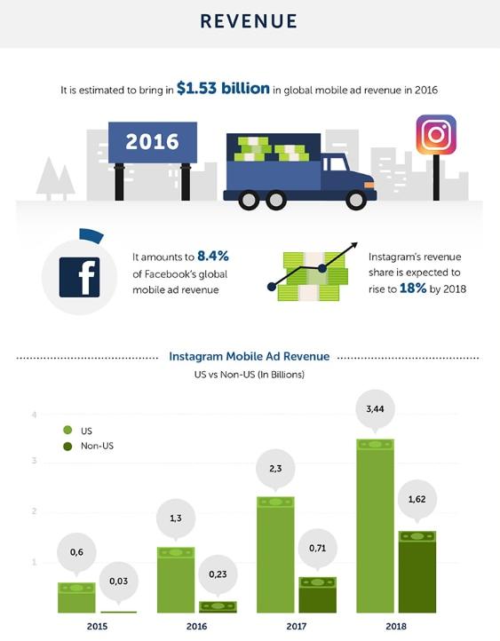 ingresos-instagram-infografia-bbva