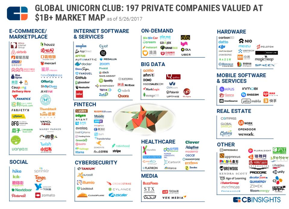 mapa-empresas-unicornio-2017-bbva
