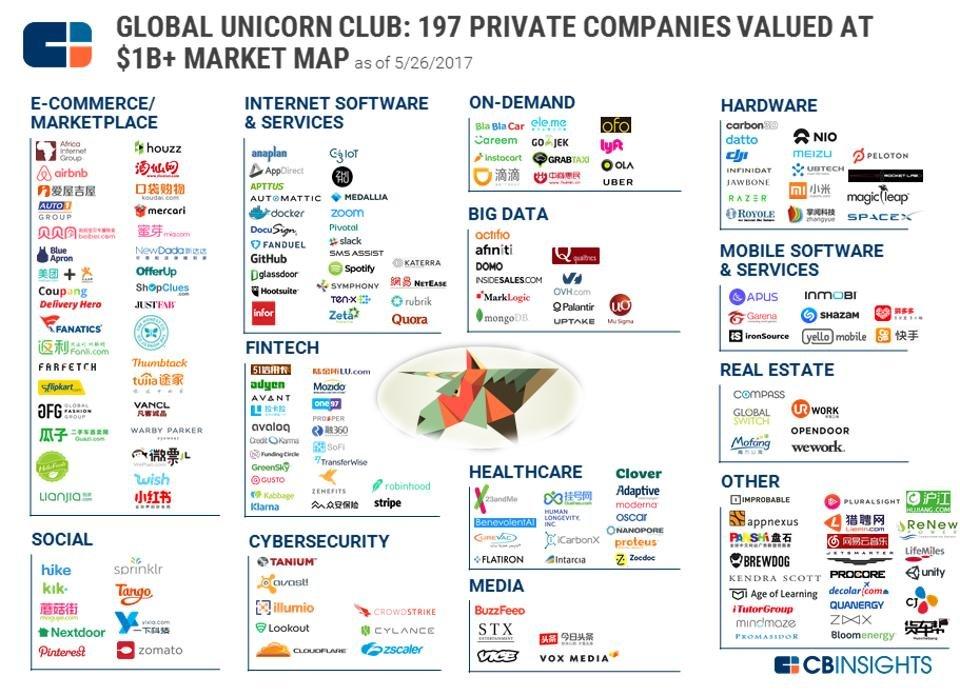 Bbva As 237 Son Las Startups Unicornio Del Momento