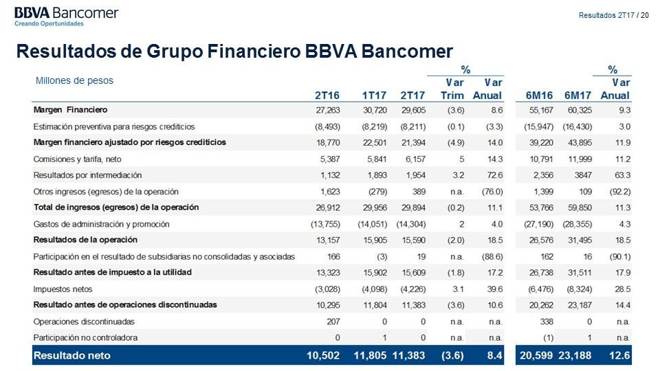 diapositiva20 resultados BBVA Bancomer 2TRIM 2017