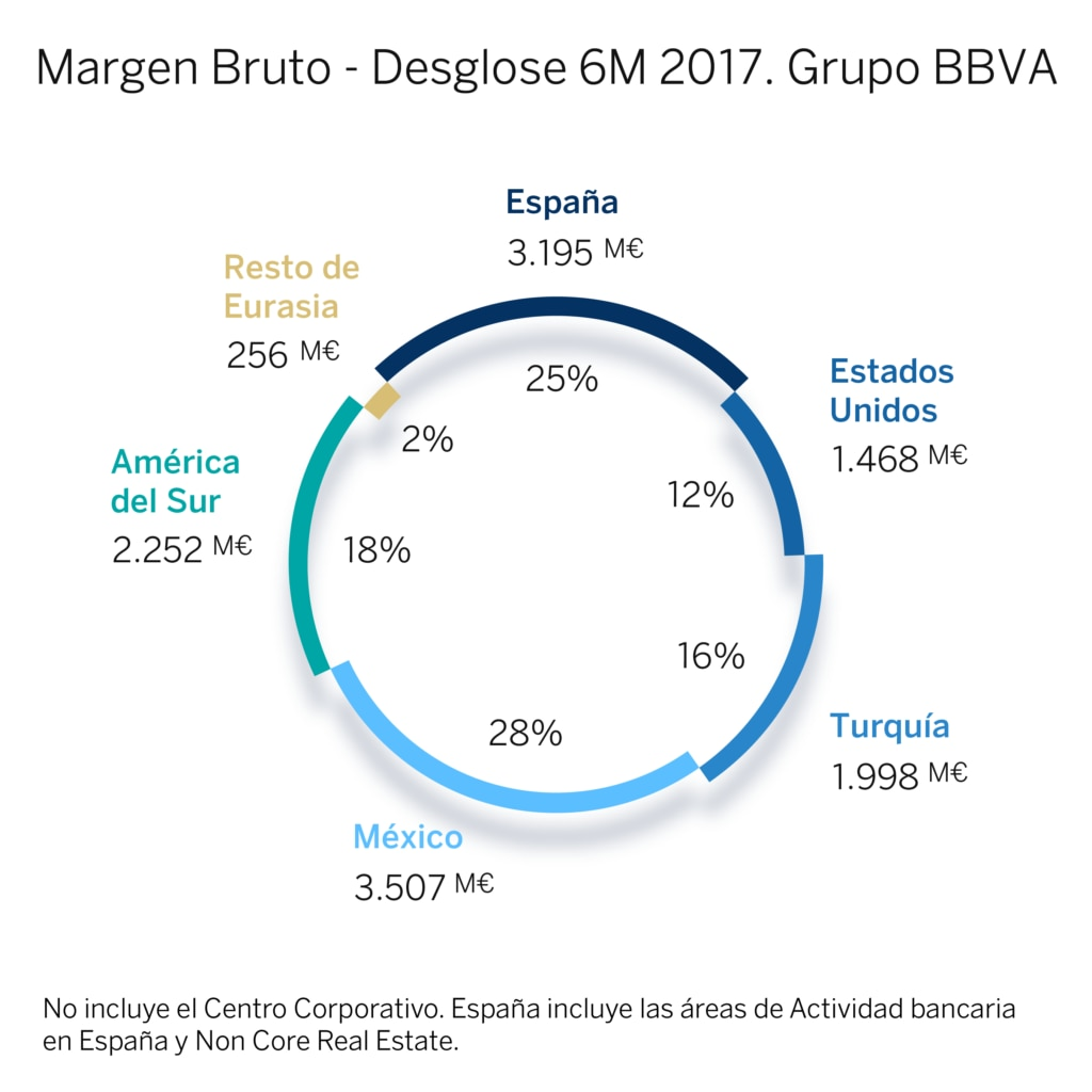 Margen bruto - Grupo BBVA 6M 2017