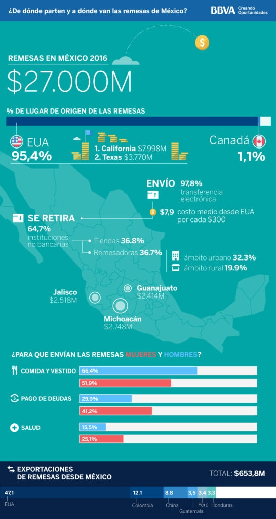 infografia-remesas-mexico-1