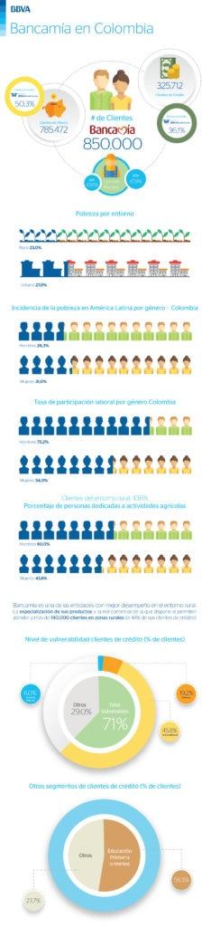 imagen de infografia resultados bancamia