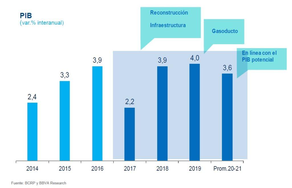 Cuadro PIB Perú BBVA Research