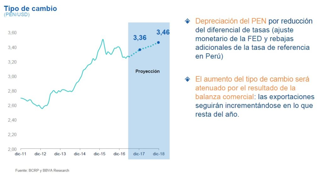 Cuadro tipo de cambio en Perú de BBVA Research