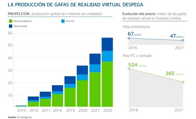 cibbva-grafico-produccion-gafas-realidad-virtual-bbva