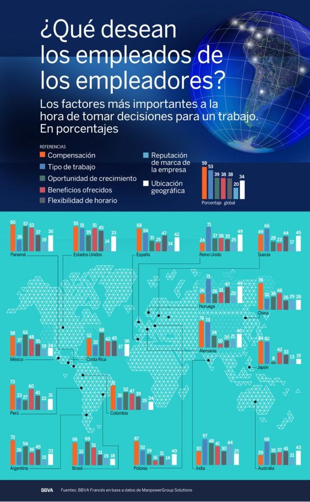 Infografia ¿Que desean los empleados de los empleadores?