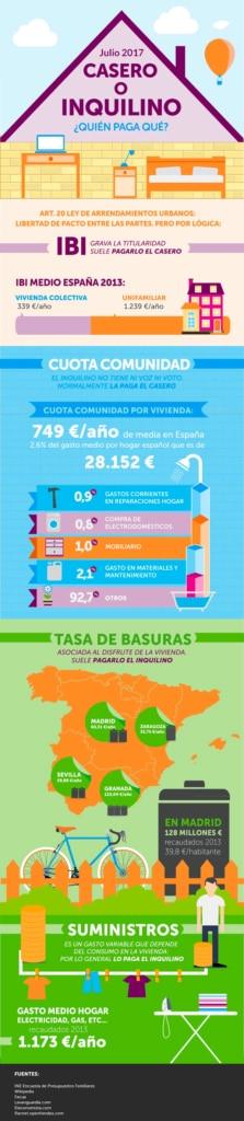 Infografía: Quién paga qué cuando se vive en una casa de alquiler
